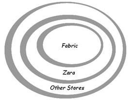 ZARA  Fast Fashion Case Study M anagement I nformation S ystems January          SlideShare