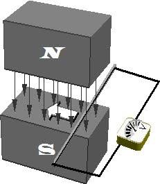 Inducción magnética Ley de Faraday