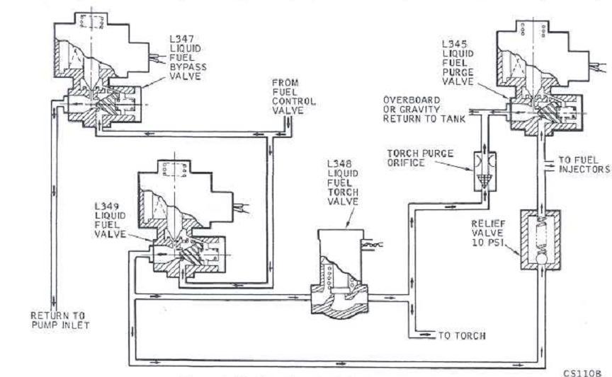 solar turbine  liquid fuel module schematic diagram
