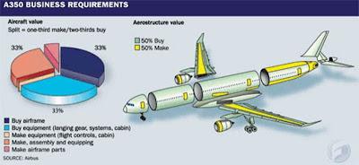 A350XWB Business case. Fuente: Flightglobal.com