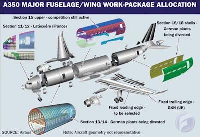A350XWB Paquetes de trabajo. Fuente: Flightglobal.com