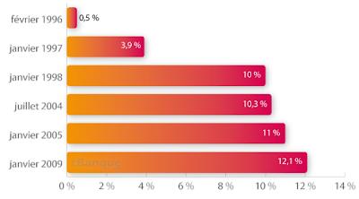 Assurance vie Fonds EUROS VS Multisupport : la CSG / CRDS change la donne !