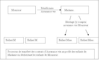 Famille recomposée : Gestion du patrimoine financier investi en Assurance vie.