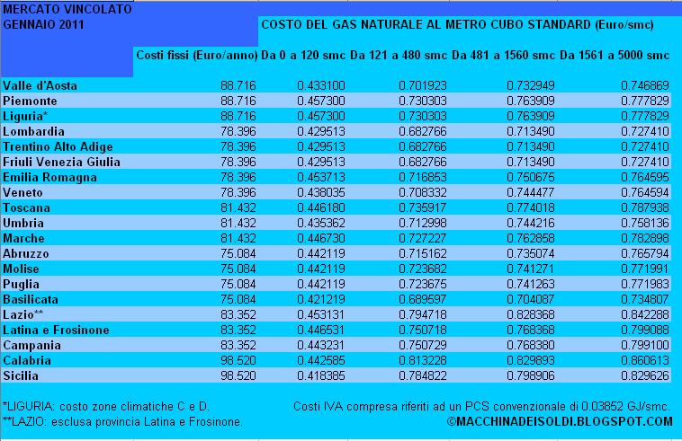 Tecnica prezzi macchina del gas prezzi for Caldaie usate a metano
