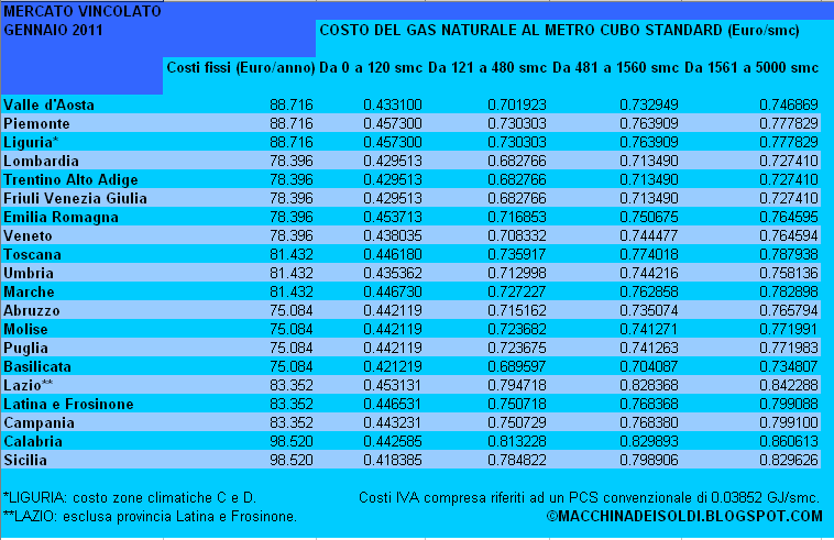 La macchina dei soldi costo del gas naturale tabella nazionale gennaio 2011 - Prezzo terra da giardino al metro cubo ...
