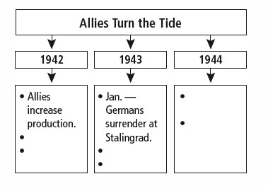 for the allies to succeed against the relentless axis war machine everyoneon the home front as well as on the battlefieldhad to work tirelessly - Tide Flow Chart