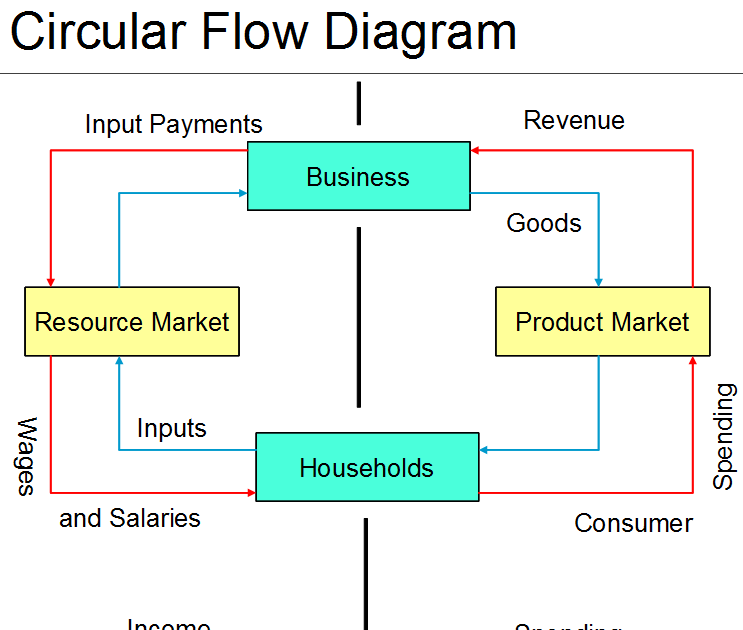 G Mick Smith Phd Honors Business Economics Chapter 2 Wiring Diagram