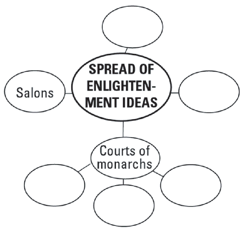 enlightenment ideas By the book's end, with its scathing rejection of jonathan israel's three-volume argument for spinoza's ideas as the heart of the enlightenment, one realizes ferrone has written a classic--brilliant, learned, and magisterial.