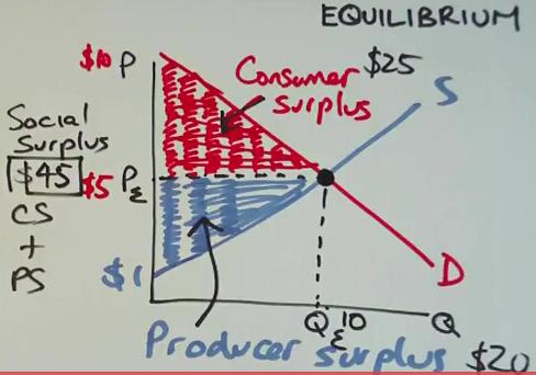 Shortage And Surplus