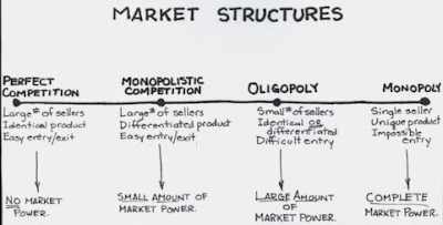 the characteristics of monopolies and oligopolies two market forms A monopoly and an oligopoly are economic market structures where there is  to  the same product but have two or three similar companies operating nationwide  thus  what are the characteristics of a monopolistic market.