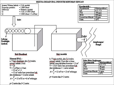 gambar disain pengolahan air limbah pada industri minuman ringan