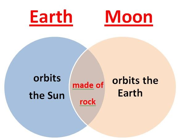 Learning ideas grades k 8 earth and moon comparison ccuart Choice Image