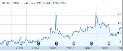 Small Cap Stock - Raj Packaging Industries-Stock chart