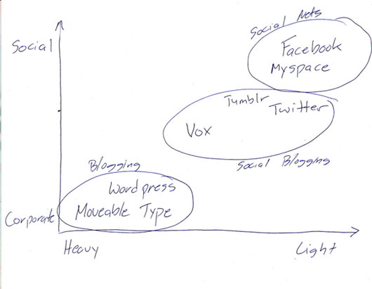 personal publishing graph by Fred Wilson