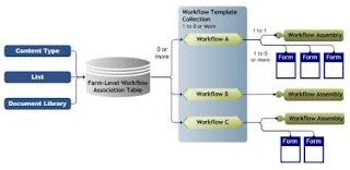 Workflow Architecture