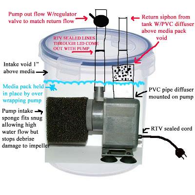 Pond trickle filter pond free engine image for user for Diy biological filter