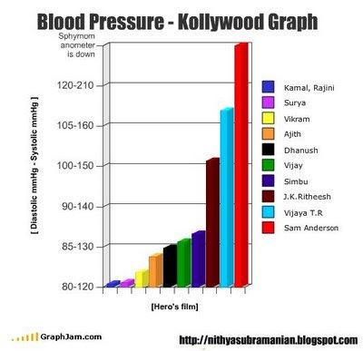 blood pressure chart. lood pressure chart. lood