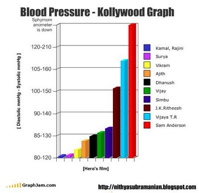 Blood Pressure Uk Chart Images Chart Design For Project