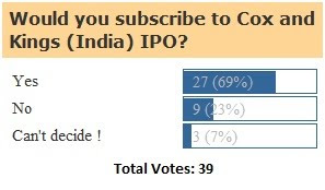 Cox and Kings India IPO: Indian IPO Blog Poll Results