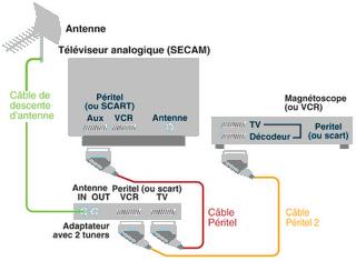 Kerwebtv - Tv avec decodeur satellite integre ...