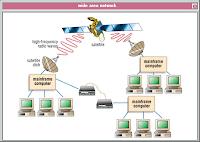 WAN & Client Server