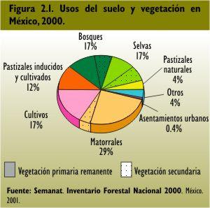 Usos de suelo for 4 usos del suelo en colombia
