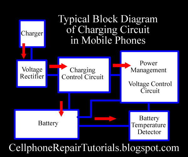 how does charging circuit works from a battery charger to charge a how does charging circuit works from a battery charger to charge a mobile phone battery cellphone repair tutorials