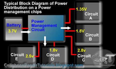 What is Power Mangement IC, How Does it supply power voltage to a Mobile Phones circuit Block+diagram+of+a+power+management+IC