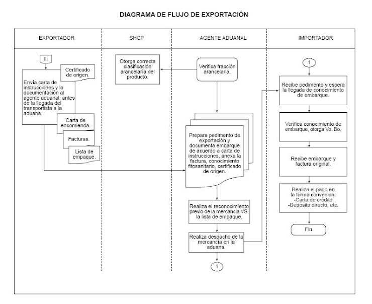 Flujograma de Exportacion