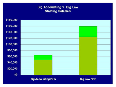 What are my chances at a Big 4 Accounting?
