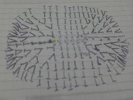 gráfico de la plantilla