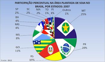 Maiores produtores brasileiros