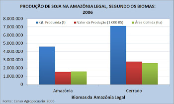 A sojicultura na Amazônia Legal