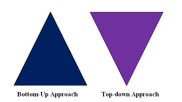 Bottom Up Design Approach Software Engineering