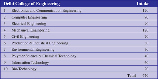 BE courses offered by the Delhi Technological University (Delhi College of Engineering)