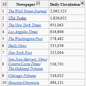 Retiring Guys Digest USA Today Decides Its A Digital World - Top newspapers in usa