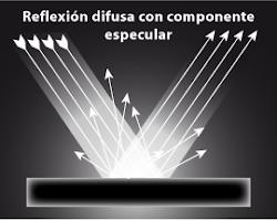Reflexión difusa