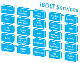 Magic Software's iBOLT Integration Platform Services