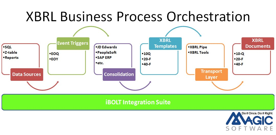 XBRL Business Process Orchestration for SAP ERP JD Edwards and PeopleSoft