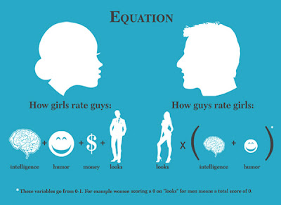 men and women equation