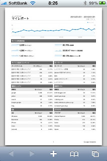 2010年1月度のメシアブログのアクセス解析