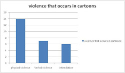 Mediated Violence in cartoons