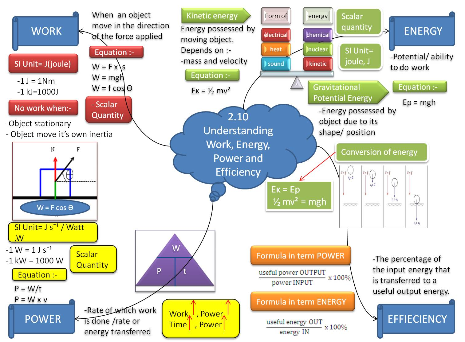 Mind map science form 4 chapter 2