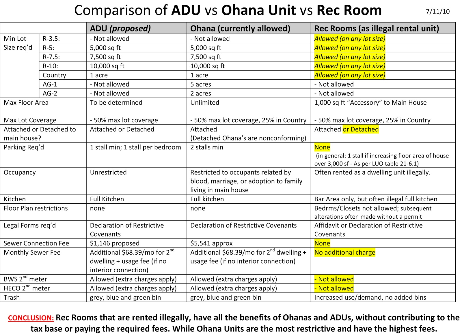 City And County Of Honolulu Building Permit Requirements