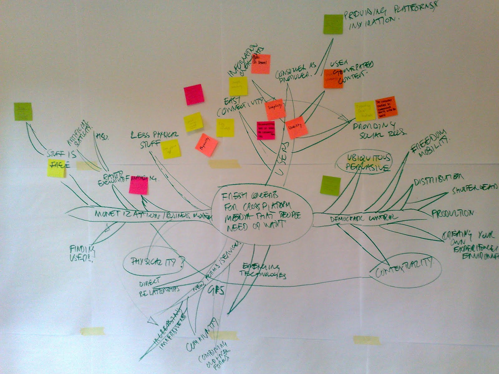 when thinking about mind maps and how we use them the answer seems pretty obvious they function as a tool to help us organize our thoughts and ideas