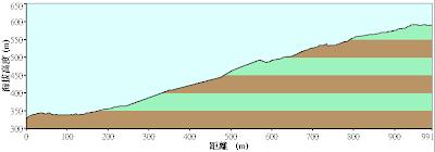 九份基隆山的高度表