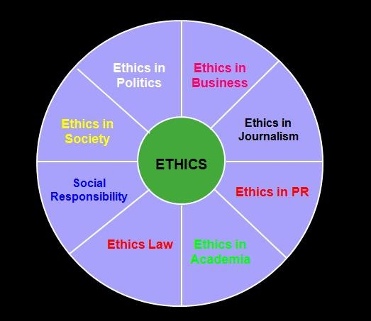 ethics public relations Public relations and ethics – what have we learned so far pr professionals can greatly influence what businesses say and do, what certain parts of the press report and ultimately have the ability to shape public perceptions.