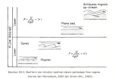 Transportasi sedimen jurnal geologi bkanisme transportasi sedimen ccuart Gallery