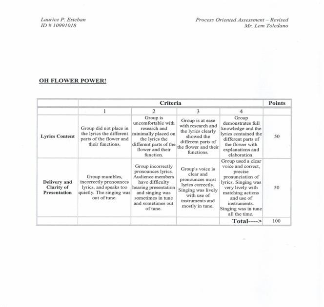 rubric for process analysis essay Handout #7-rubric examples 1 rubric  general scoring rubric 2 points   organized, showing relevance to the concept, task, or solution process 2 points.
