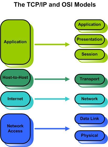 Protocol TCP?IP, cara kerja protocol TCP/IP, pengertian protocol TCP/IP, Perbedaan TCP/IP dengan OSI layer